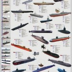 Submarine & U-Boat Poster Chart of Submarine Classes in History